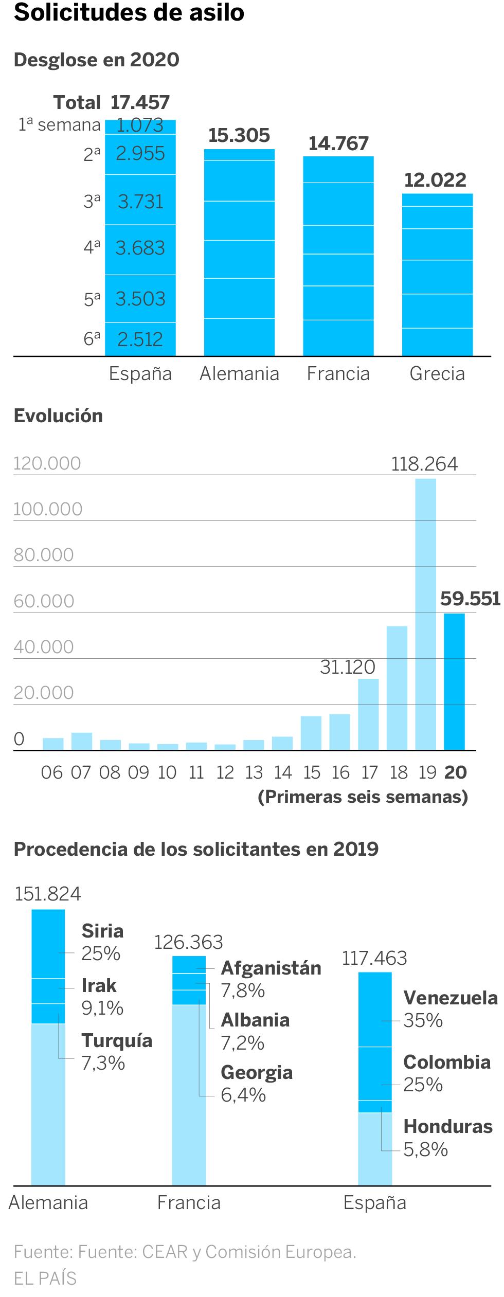 España es el país de la UE con más peticiones de asilo por la presión de Latinoamérica