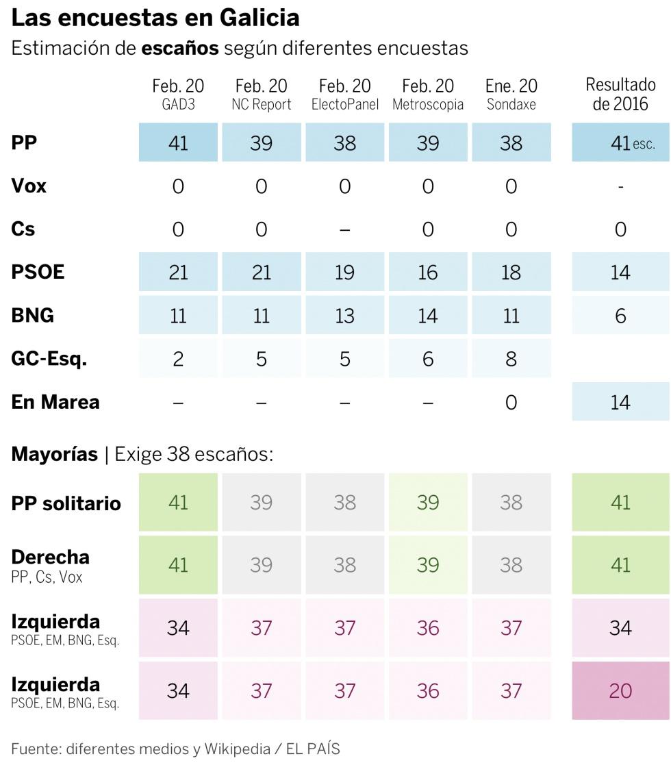 Elecciones gallegas 2020