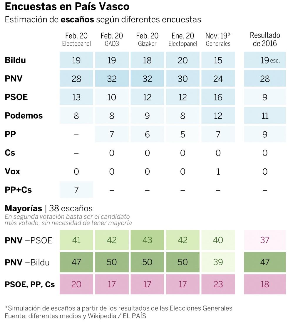 Elecciones vascas 2020